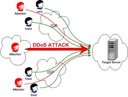 DDOS Server Indonesia