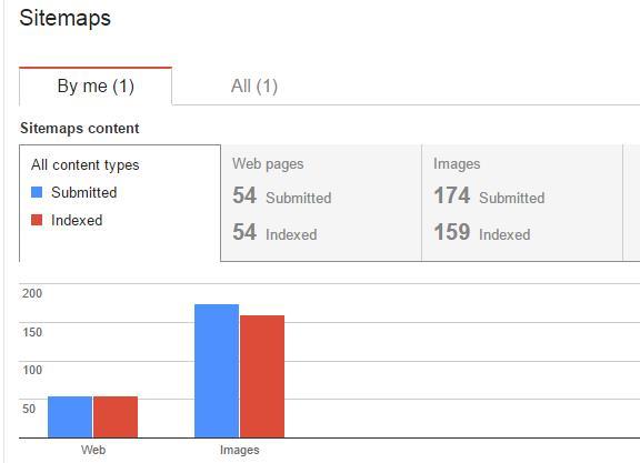 statistik sitemap